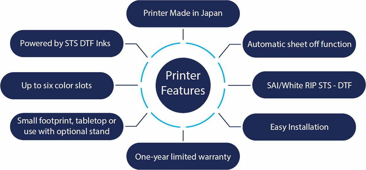 The Printer Diagram